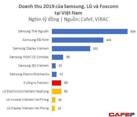 Dù chưa lắp iPhone mà mới chỉ làm phụ kiện, Foxconn và Luxshare ICT đã thu về gần 4 tỷ USD từ Việt Nam - Ảnh 2.