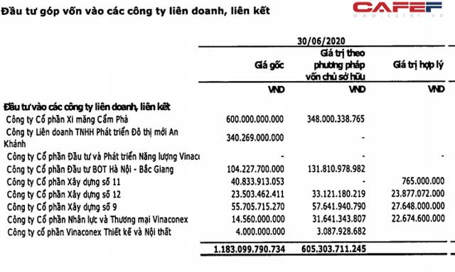Lộ diện người mua phần vốn của Vinaconex tại An Khánh JVC: Hồi kết cho nghịch lý ngồi trên đất vàng lỗ nghìn tỷ của dự án Splendora? - Ảnh 3.