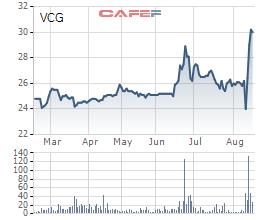 Lộ diện người mua phần vốn của Vinaconex tại An Khánh JVC: Hồi kết cho nghịch lý ngồi trên đất vàng lỗ nghìn tỷ của dự án Splendora? - Ảnh 6.