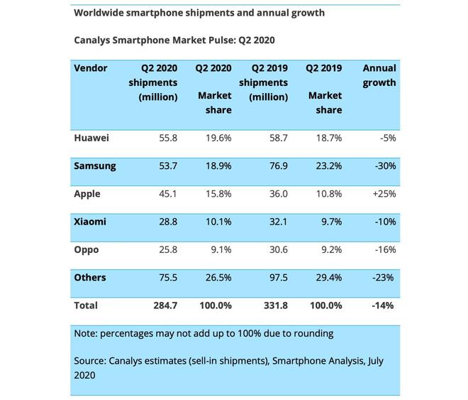 Cả thị trường smartphone sụt giảm, chỉ duy nhất doanh số iPhone tăng vọt tới 25% giữa đại dịch - Ảnh 1.