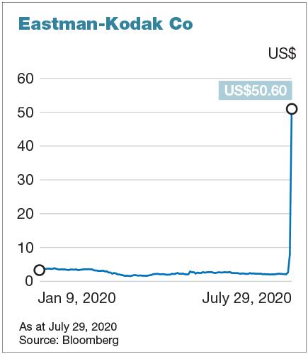 Chuyển mình thành hãng dược phẩm, cổ phiếu Kodak tăng gấp 24 lần chỉ trong một tuần - ảnh 1