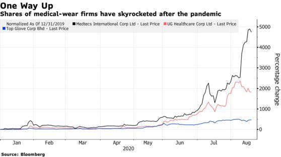 Lợi nhuận tăng 100 lần cùng kỳ nhờ dịch bệnh, một cổ phiếu ở Singapore tăng vọt 5.000% - Ảnh 1.