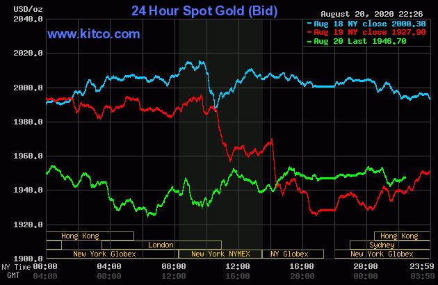 Giá vàng bật tăng mạnh trở lại, diễn biến khó lường - Ảnh 1.