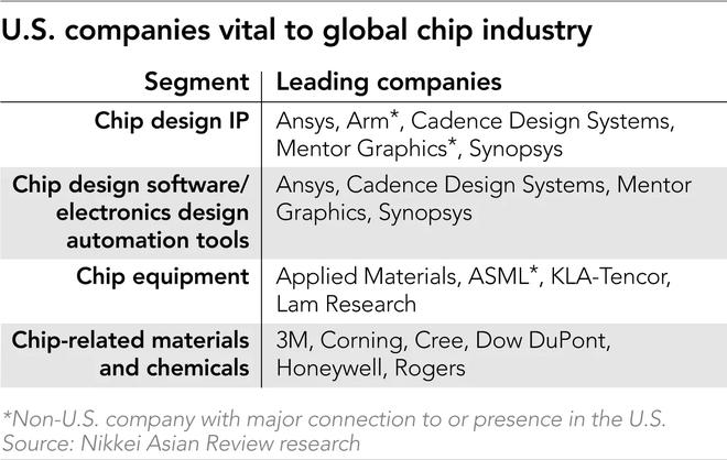 Tại sao chỉ cần một vài công ty Mỹ đủ khiến cả ngành chip toàn cầu quay lưng với Huawei? - Ảnh 3.