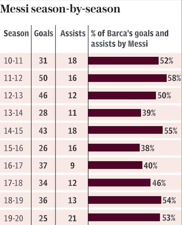 Ở tuổi 33, Messi có còn là nhân vật xứng đáng được các CLB săn đón bằng mọi giá? - Ảnh 1.