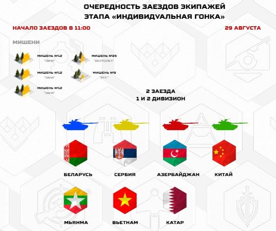 Tank Biathlon 2020: Bắn trượt, lái không thật tốt, Trung Quốc suýt ôm hận - Ảnh 1.