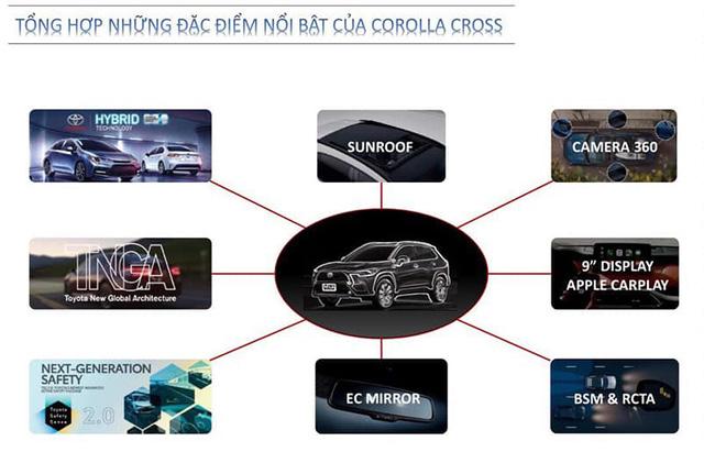 Toyota Corolla Cross bán tại Việt Nam rò rỉ đầy đủ thông số trước giờ G: 3 bản chênh rõ rệt trang bị, nhiều điểm nhất phân khúc - Ảnh 1.