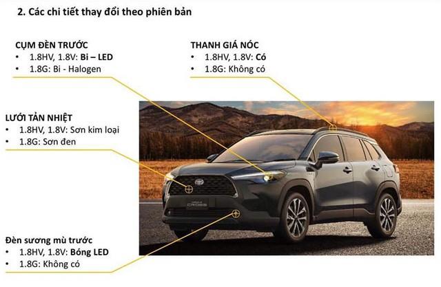 Toyota Corolla Cross bán tại Việt Nam rò rỉ đầy đủ thông số trước giờ G: 3 bản chênh rõ rệt trang bị, nhiều điểm nhất phân khúc - Ảnh 2.