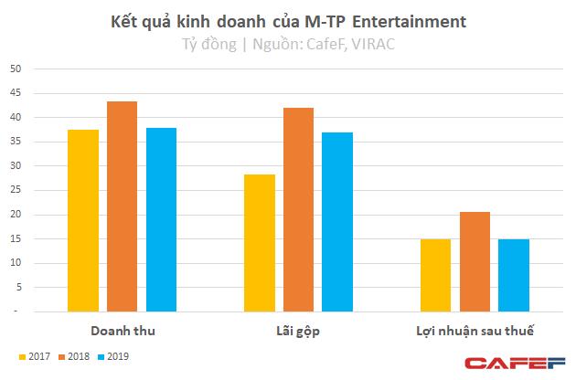 Kinh doanh giỏi như Sơn Tùng M-TP: Chỉ với 3 tỷ vốn, thu về 51 tỷ lãi ròng sau 3 năm  - Ảnh 3.