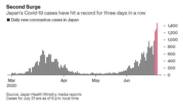 Từng là điển hình chống Covid-19 khiến thế giới thán phục, tại sao Nhật Bản bị Bloomberg cảnh báo là cơ hội cuối cùng? - Ảnh 4.