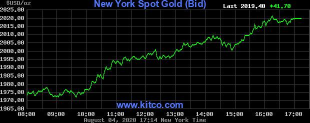 Liên tiếp xô đổ mọi kỷ lục trong lịch sử, giá vàng đang tiến rất gần mức 60 triệu đồng - Ảnh 2.