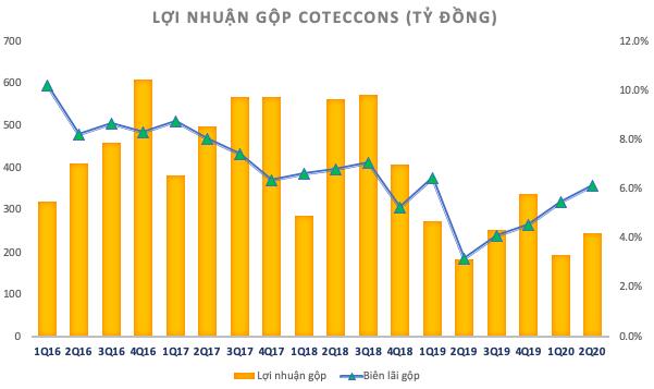Coteccons bổ nhiệm Tổng Giám đốc mới, thay thế ông Nguyễn Sỹ Công - Ảnh 2.