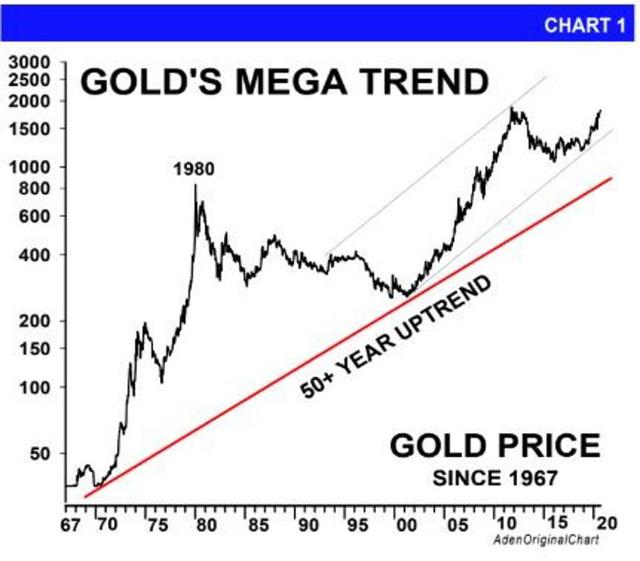 Forbes: Tại sao vàng đang là kênh đầu tư tốt nhất hiện nay? - Ảnh 2.