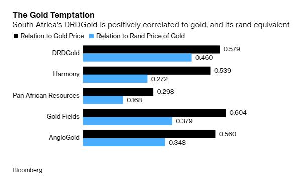 Chuyện lạ: Công ty vàng có cổ phiếu tăng giá mạnh nhất thế giới lại không vận hành mỏ vàng nào - Ảnh 1.