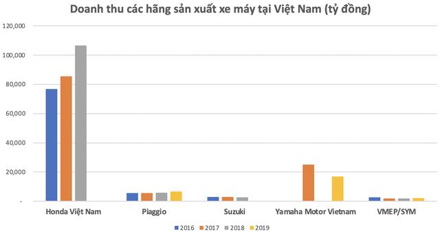 Mỗi phút Việt Nam tiêu thụ 6 chiếc xe máy: Honda đã kiếm lời tại thị trường Việt Nam như thế nào?  - Ảnh 3.