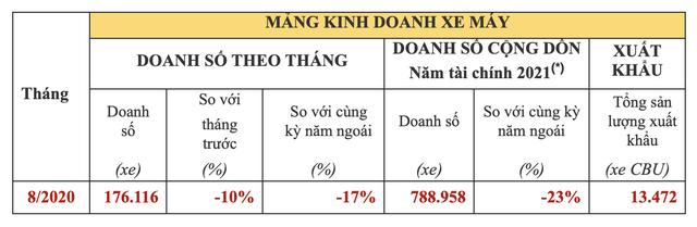 Mỗi phút Việt Nam tiêu thụ 6 chiếc xe máy: Honda đã kiếm lời tại thị trường Việt Nam như thế nào?  - Ảnh 5.