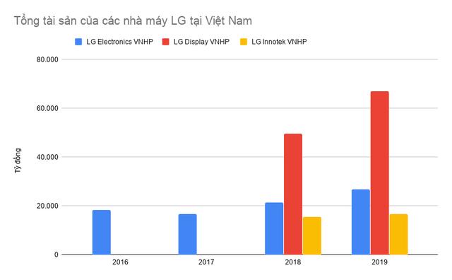 Chọn Việt Nam là một trong những điểm đến để cứu vãn tình hình, các nhà máy của LG Electronics đang làm ăn ra sao? - Ảnh 2.
