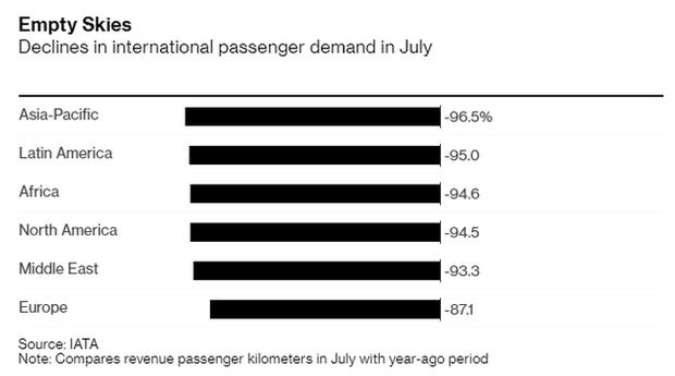 Thảm cảnh của ngành hàng không mùa dịch: Khách hàng bỏ tiền mua vé thương gia, dịch vụ không khác gì ghế hạng phổ thông - Ảnh 3.
