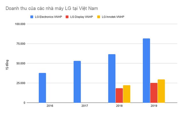 Chọn Việt Nam là một trong những điểm đến để cứu vãn tình hình, các nhà máy của LG Electronics đang làm ăn ra sao? - Ảnh 3.
