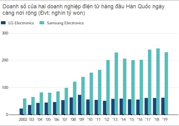 Chọn Việt Nam là một trong những điểm đến để cứu vãn tình hình, các nhà máy của LG Electronics đang làm ăn ra sao? - Ảnh 5.