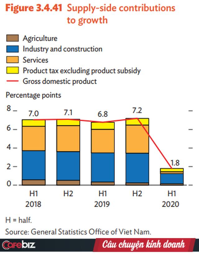 ADB hạ dự báo tăng trưởng GDP Việt Nam từ 4,1% xuống còn 1,8% - Ảnh 1.