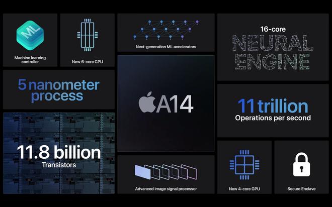 iPad Air 4 ra mắt: Thiết kế giống iPad Pro, chip A14 Bionic, USB-C, giá từ 599 USD - Ảnh 5.