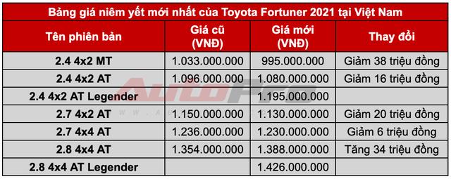 Toyota Fortuner 2021 giá từ 995 triệu đồng: Giảm giá, thêm option quyết lấy lại ngôi vua SUV 7 chỗ tại Việt Nam - Ảnh 1.