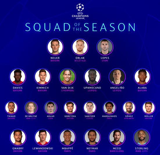 Vì sao UEFA loại Ronaldo khỏi đội hình hay nhất Champions League 2019/20? - Ảnh 2.