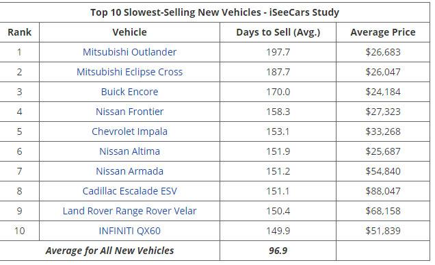 Bán chạy ở Việt Nam nhưng Mitsubishi Outlander lại đội sổ ở Mỹ: Mất tới gần 200 ngày mới bán được 1 xe - Ảnh 3.