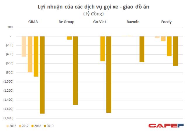 Khốc liệt thị trường gọi xe: Lỗ 4.300 tỷ chỉ sau hơn 1 năm – bằng Grab lỗ trong 6 năm – be và Go-Viet vẫn nhỏ bé so với đối thủ - Ảnh 1.