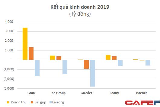 Khốc liệt thị trường gọi xe: Lỗ 4.300 tỷ chỉ sau hơn 1 năm – bằng Grab lỗ trong 6 năm – be và Go-Viet vẫn nhỏ bé so với đối thủ - Ảnh 2.