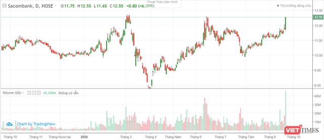 Thaco phủ nhận tin đồn mua cổ phần Sacombank - Ảnh 1.