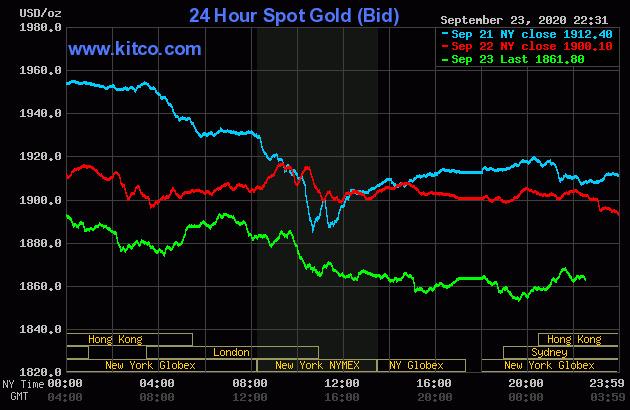 Liên tiếp nhiều ngày giảm mạnh, hôm nay, vàng có giá bao nhiêu? - Ảnh 1.