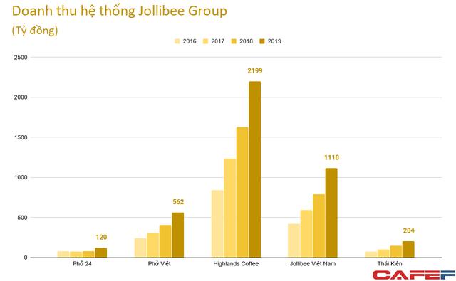 Cùng về tay Jollibee, Highlands thống trị ngành cafe còn Phở 24 vẫn lay lắt, lỗ triền miên - Ảnh 2.