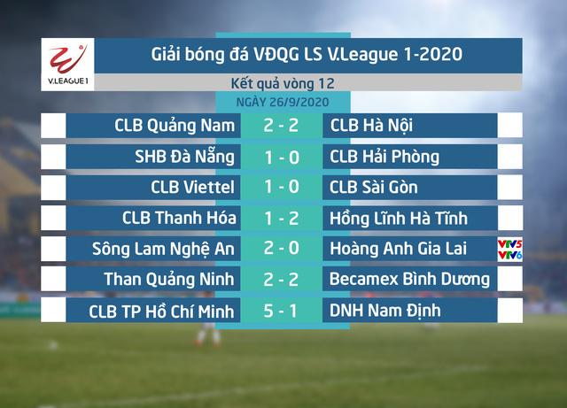 Điểm nhấn Vòng 12 LS V.League 1-2020: Ấn tượng ngày trở lại - Ảnh 1.