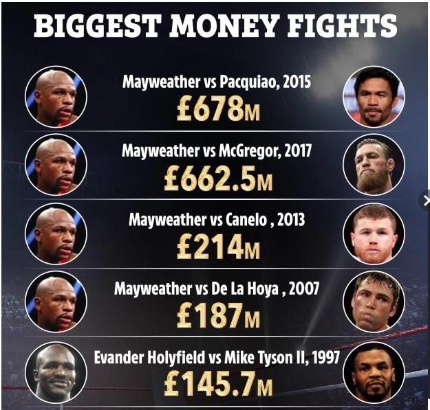 NÓNG: Mayweather có thể thay McGregor đấu Pacquiao do sự can thiệp của tỷ phú Ả Rập - Ảnh 1.
