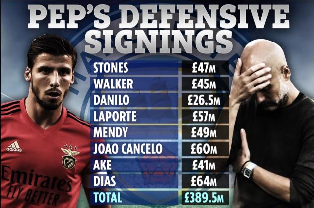 SỐC: HLV Guardiola đã đốt 400 triệu bảng để mua hậu vệ cho Man City - Ảnh 2.