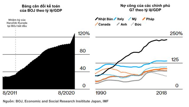 Ngập chìm trong nợ, tăng trưởng trì trệ, cả thế giới đang đi theo mô hình của quốc gia này? - ảnh 2
