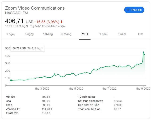 """Từ 40 triệu thành 11 tỷ USD: 7 năm đầu tư vào Zoom """"ăn đứt"""" mấy chục năm bôn ba kinh doanh của tỷ phú Lý Gia Thành - Ảnh 2."""