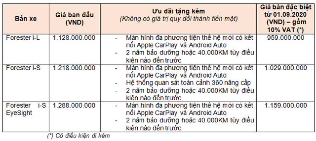 Mẫu ô tô Nhật giảm giá sốc 255 triệu đồng, quyết đấu Honda CR-V tại thị trường Việt Nam - Ảnh 1.