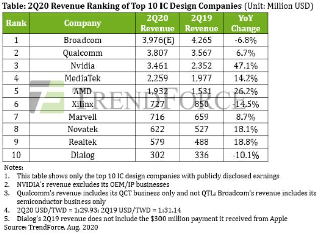 Trượt khỏi Top 10 công ty thiết kế vi mạch hàng đầu, CEO Huawei vẫn mạnh miệng: Đại nạn sinh anh hùng! - Ảnh 1.