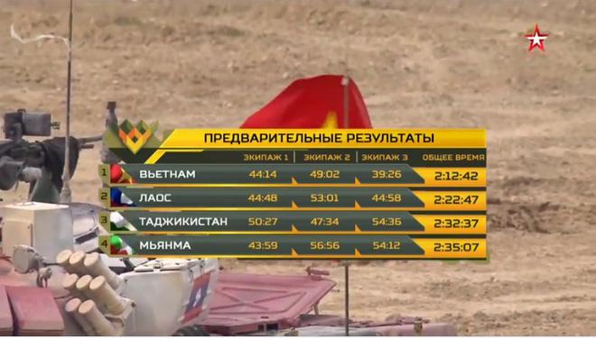 Đại tá Nguyễn Khắc Nguyệt: Ước mơ lớn đã thành sự thật - Việt Nam vô địch Tank Biathlon 2020 - Ảnh 1.