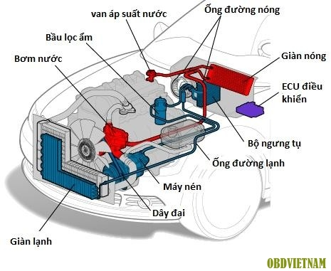 Mùa đông sử dụng điều hòa ô tô như thế nào cho đúng? - Ảnh 1.