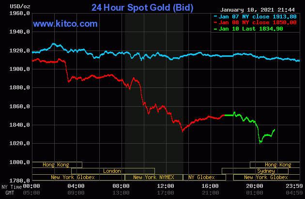 Giá vàng đột ngột bật tăng mạnh, lên hơn nửa triệu đồng mỗi lượng - Ảnh 2.