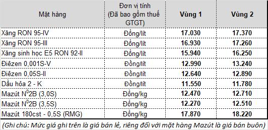 Từ 15 chiều nay, giá xăng dầu tăng lần thứ 4 liên tiếp - Ảnh 1.