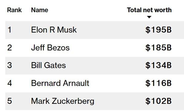 Chân dung người đàn ông vừa soán ngôi Bill Gates trở thành người giàu nhất thế giới: Đi học chuyên bị bắt nạt, sở hữu đội ngũ fan cuồng đông đảo vì lý do này - Ảnh 1.