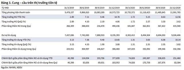 KBSV: Lãi suất sẽ chạm đáy vào nửa đầu 2021 - Ảnh 2.