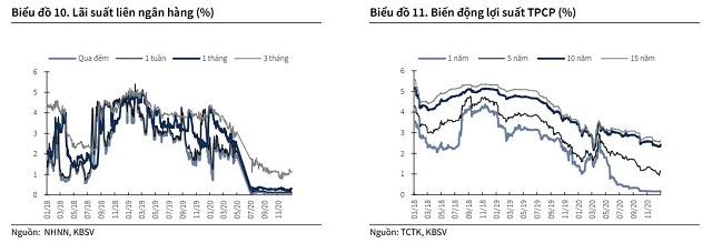 KBSV: Lãi suất sẽ chạm đáy vào nửa đầu 2021 - Ảnh 3.