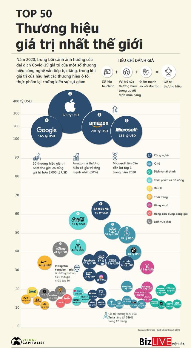 [Infographic] Top 50 thương hiệu giá trị nhất thế giới năm 2020 - Ảnh 1.