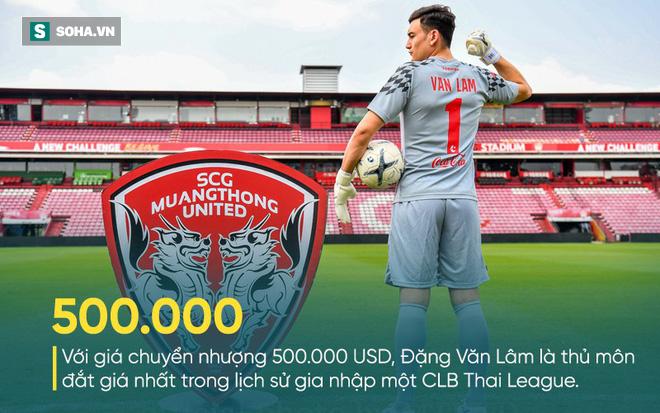 Đặng Văn Lâm có thể bị phạt số tiền khủng nếu thua kiện trước đội bóng Thái Lan - Ảnh 3.